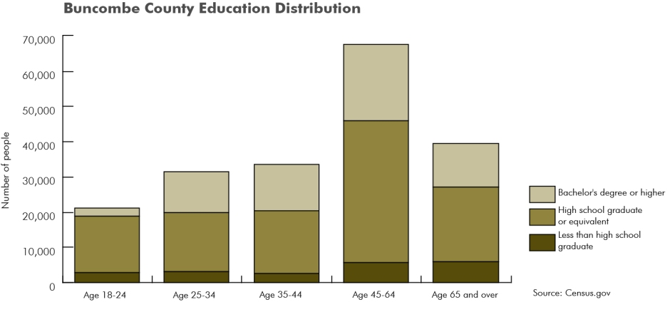 Graphing Buncombe County Education
