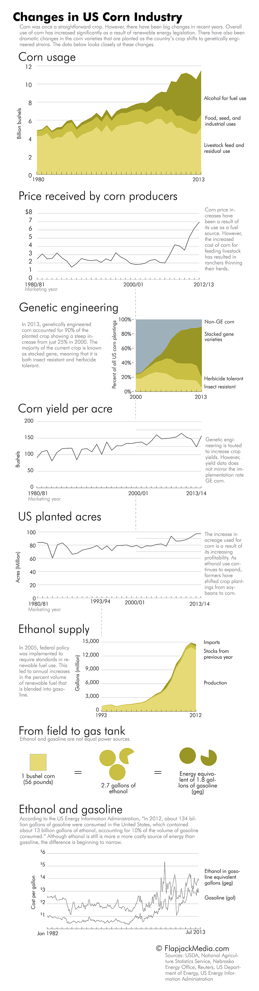 US Corn Industry