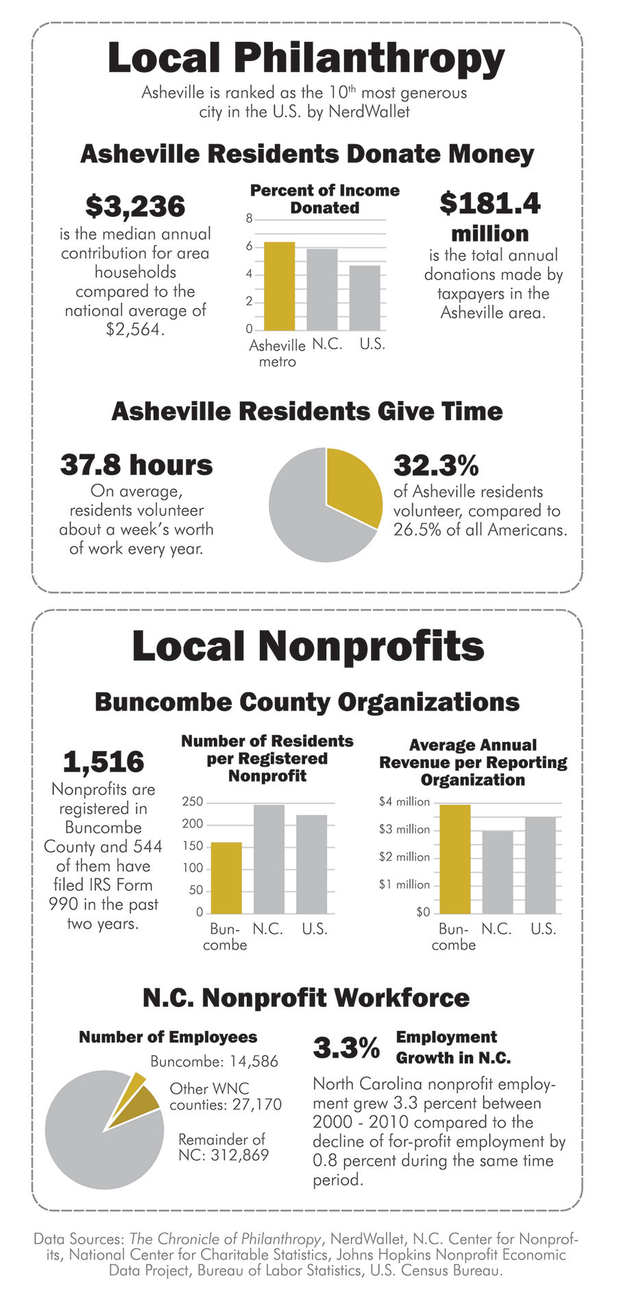 Nonprofits in WNC
