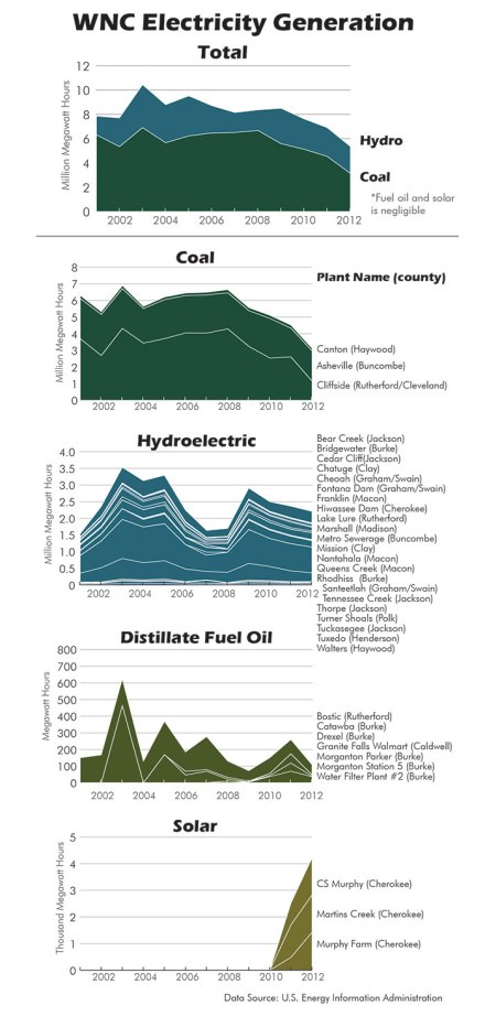WNC Electricity Production