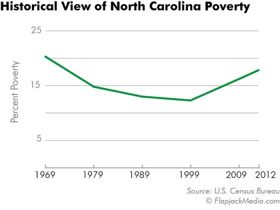 WEB-03-historical-NC-poverty