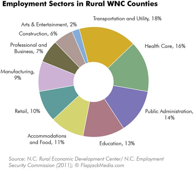 WEB-04-WNC-employment-sectors