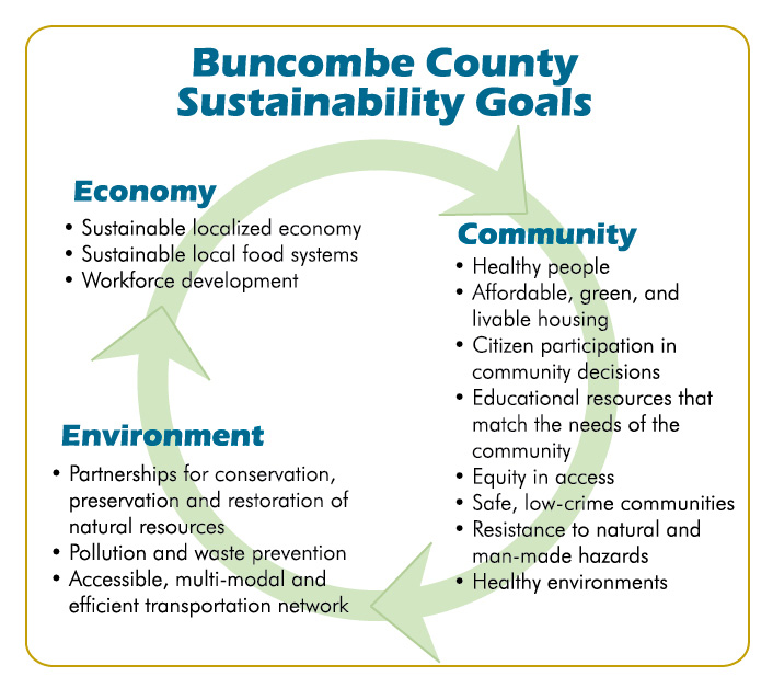 Buncombe County plan points way toward sustainable future