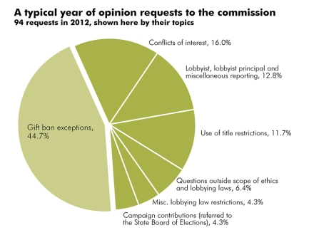 NC's political watchdogs: The State Ethics Commission's strengths and weaknesses