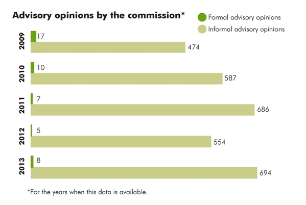 03 State Ethics Commission advisory opinions